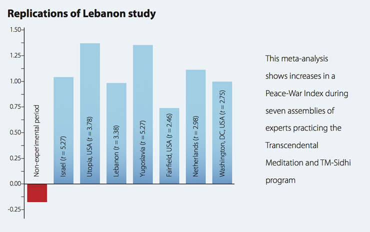 Replications of Lebanon Study
