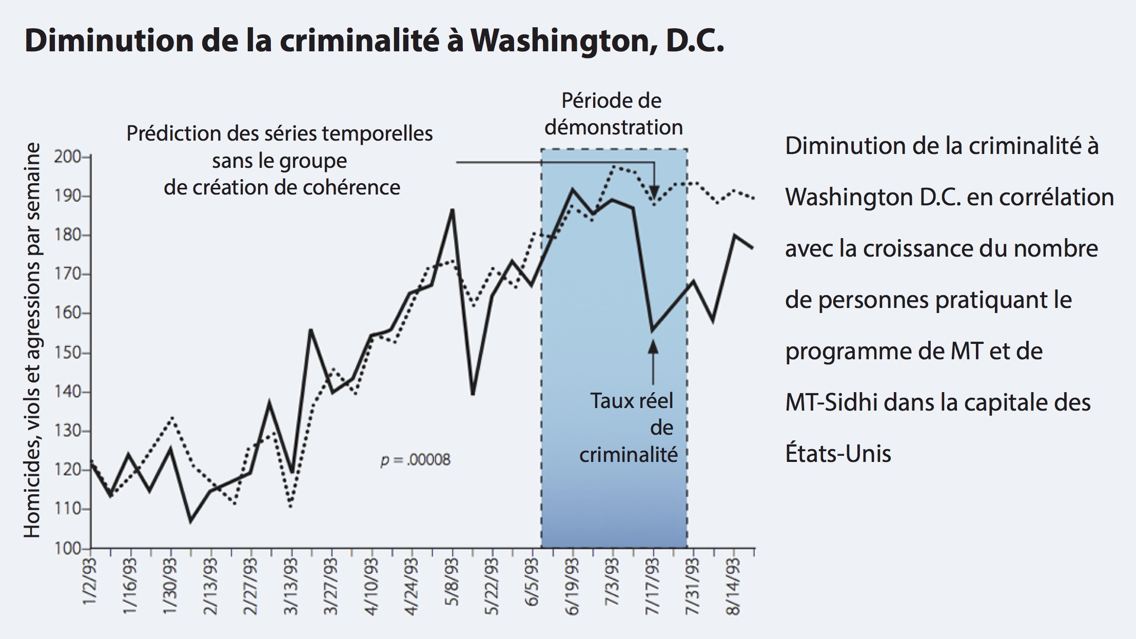Decreased Crime in Washington DC